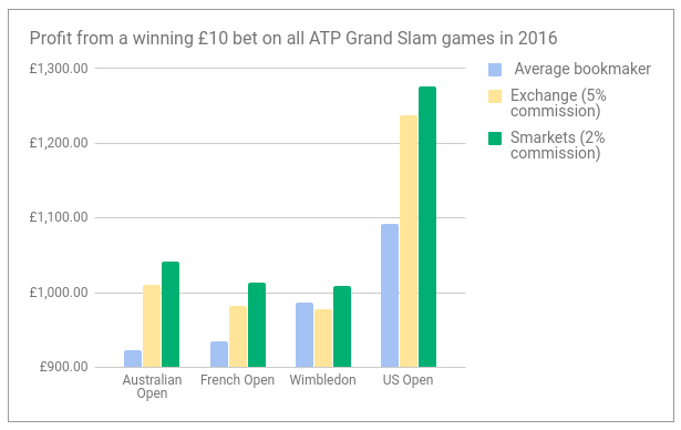 best_tennis_odds_atp.png