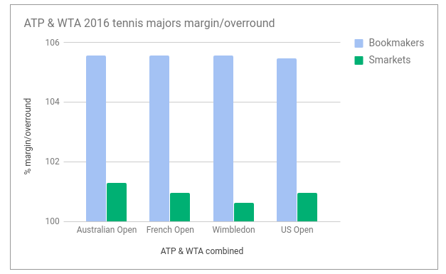 best_tennis_betting_margins.png
