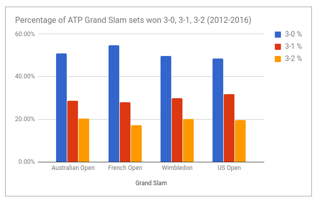 how_are_atp_grand_slam_sets_won.png