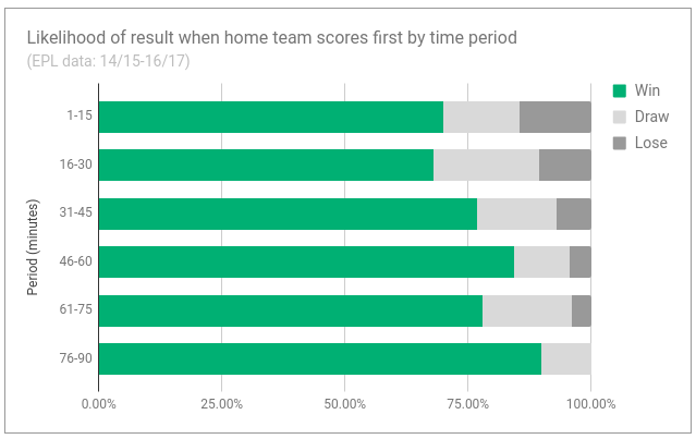 time_of_home_goal_correlation_with_result_in_football.png