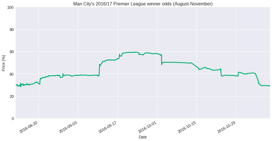 How to trade football outright betting markets – Smarkets