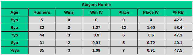 Cheltenham Stayers Hurdle