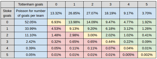 How to calculate Poisson distribution for football betting ...